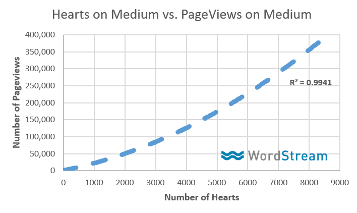 Chart showing relationship between likes and page views