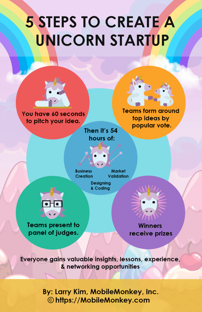 5 Steps to Create a Unicorn Startup