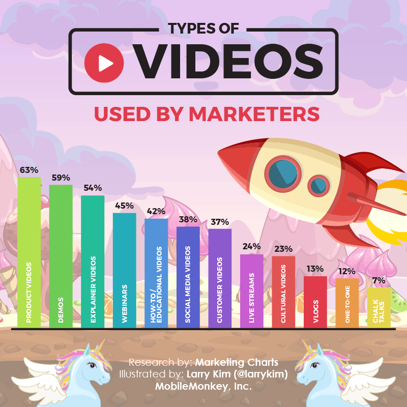 Top 12 Types of Videos Mostly Used By Marketers