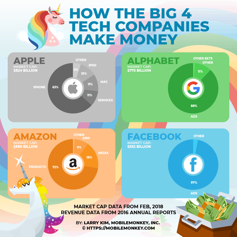 Top 4 Tech Companies And How They Make Money | MobileMonkey