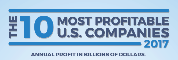 most profitable companies of 2017 FEATURED