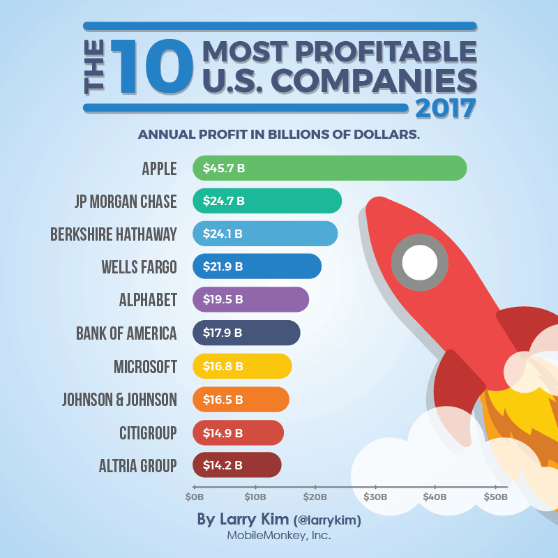 most profitable companies of 2017