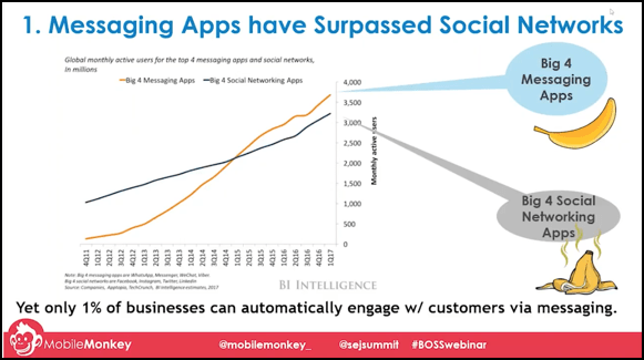 messaging app vs social network usage