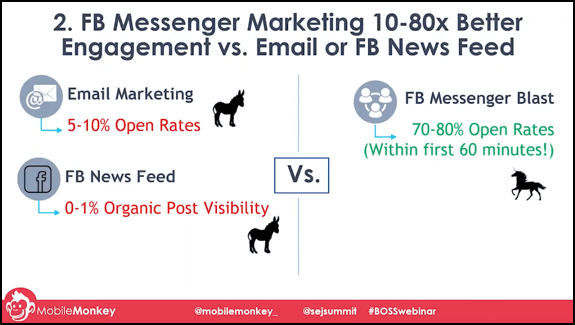fb messenger marketing engagement
