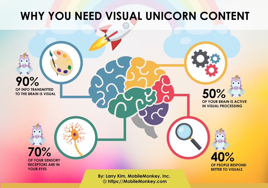 Why You Need Visual Content Marketing Content
