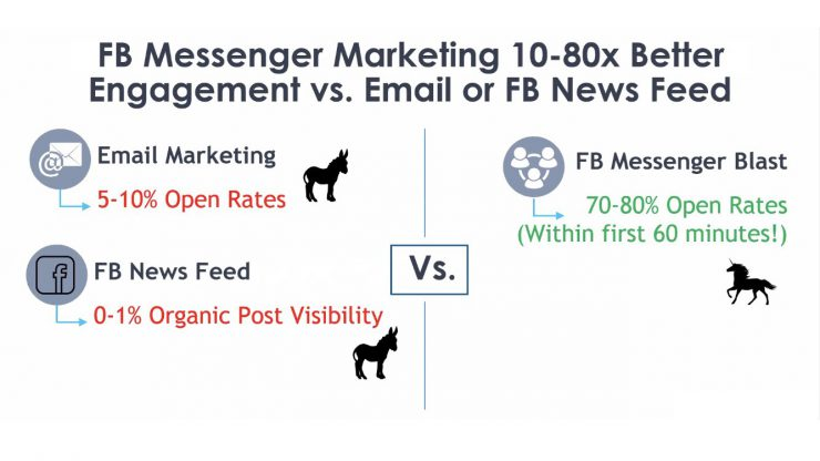 compare open rate on email facebook messenger