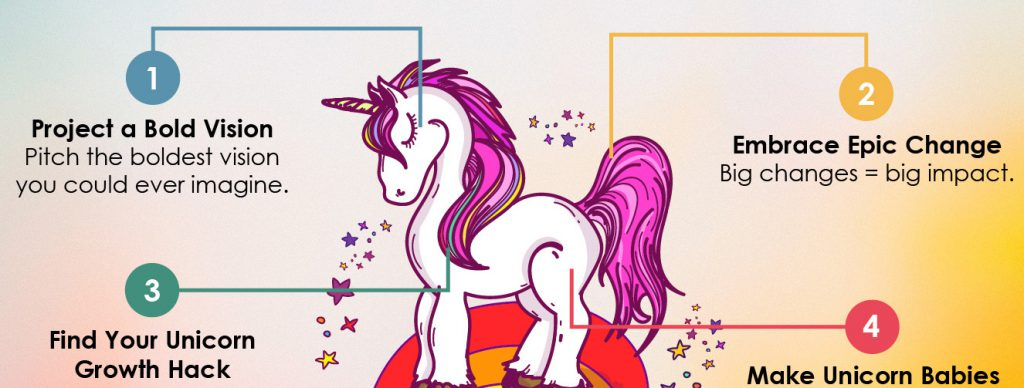 4-Point Guide in Creating a Startup Unicorn FEATURED