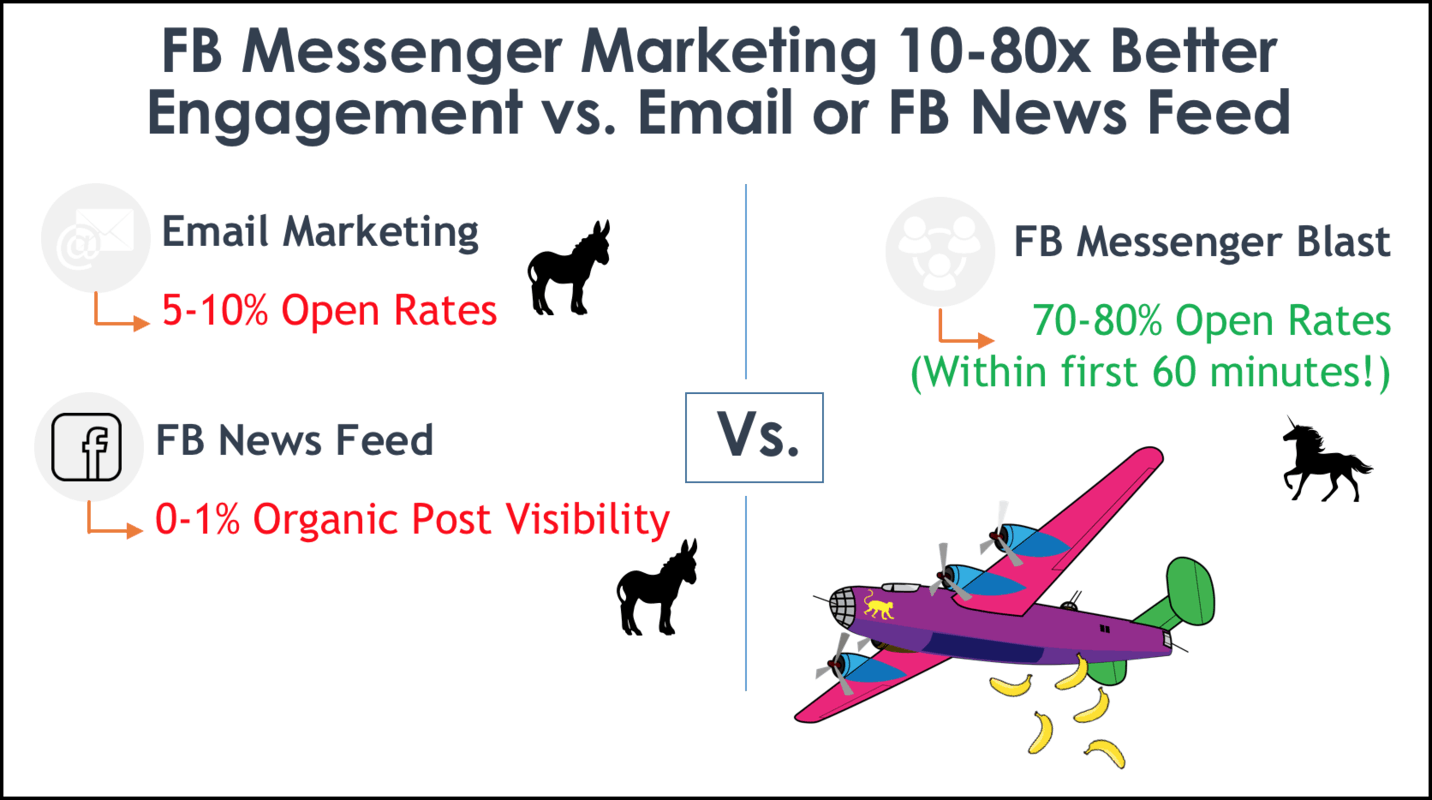facebook messenger marketing open rate compared