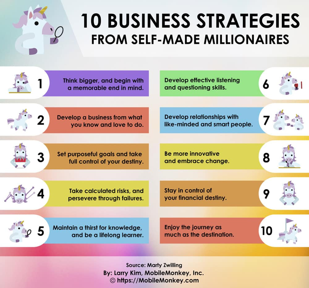 10 Business Strategies From Self-Made Millionaires