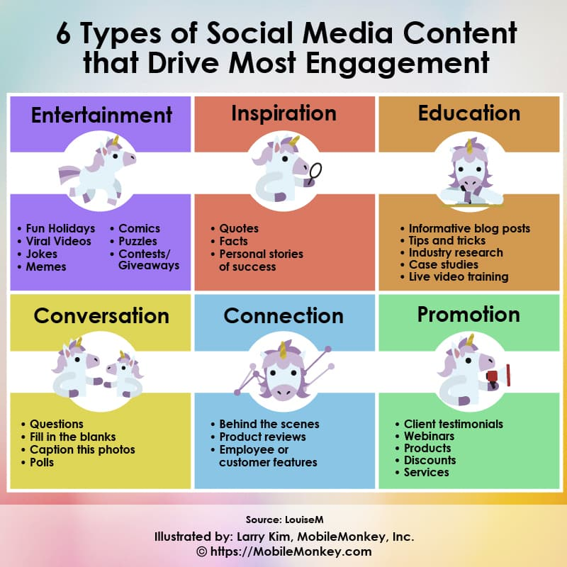 6 Types of Social Media Content that Drive Most Engagement