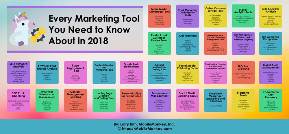 Every Marketing Tool You Need to Know About