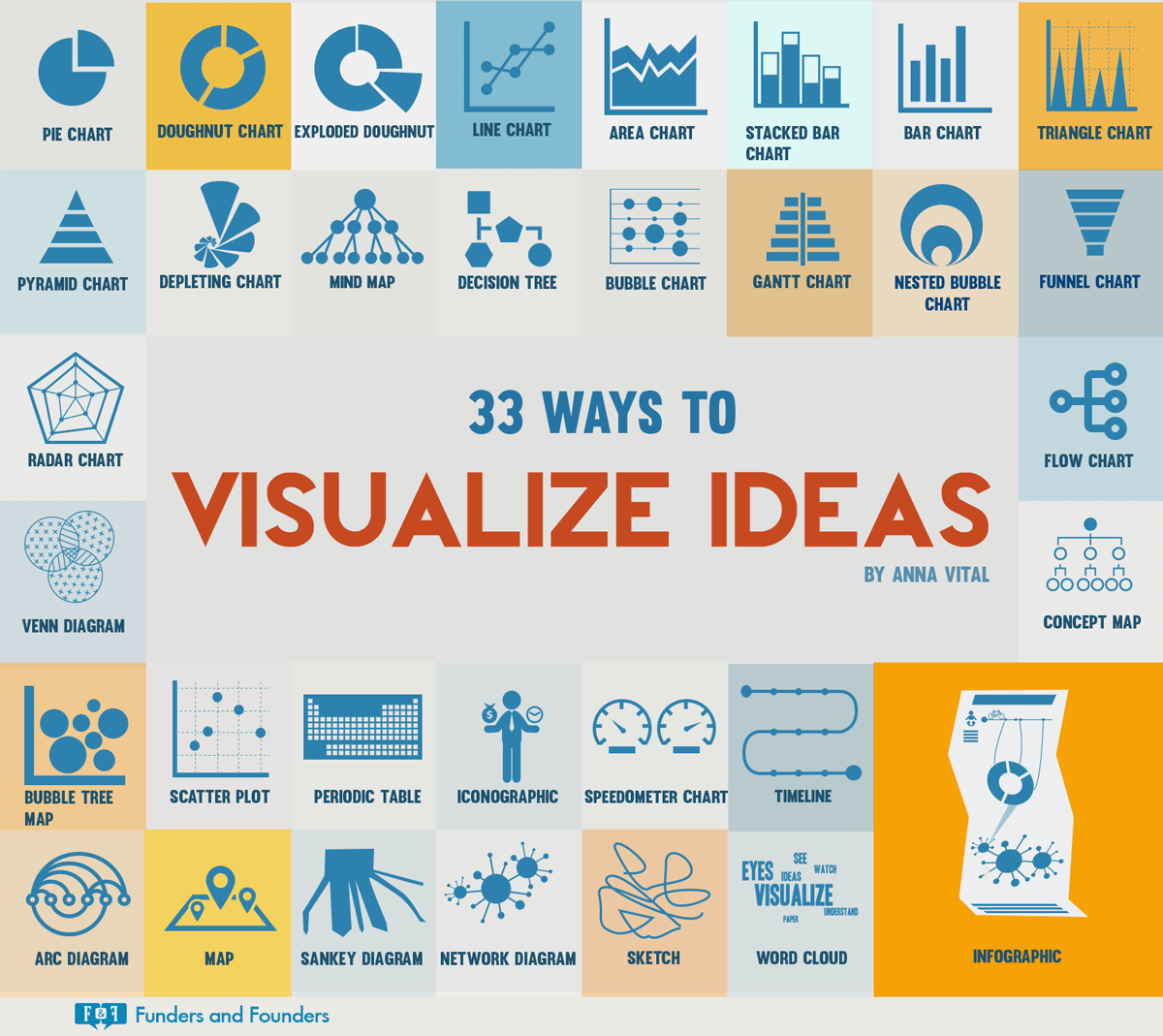 33 Ways to Visualize Ideas Choose among different charts, diagrams, and visual techniques to visualize your ideas. If you can see it, you can do it.
