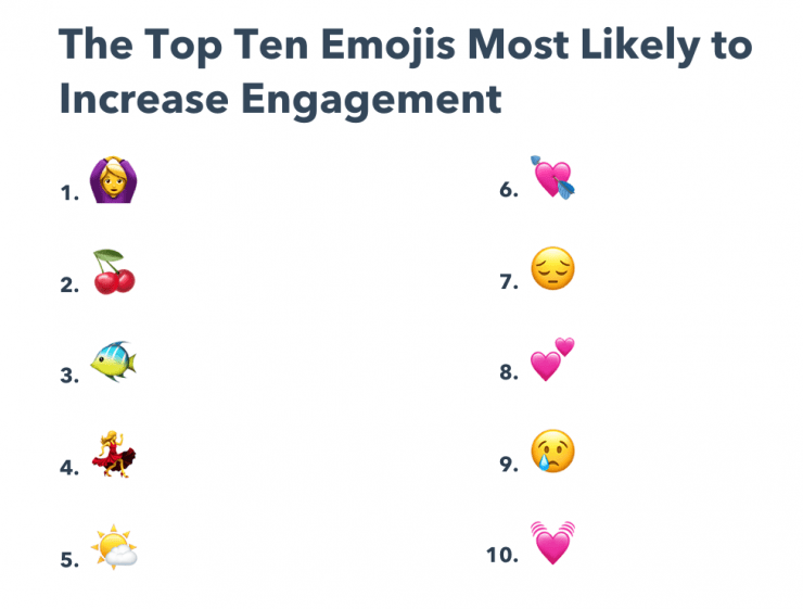 top-emoji-engagement