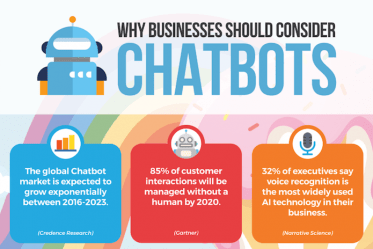why businesses should consider chatbots