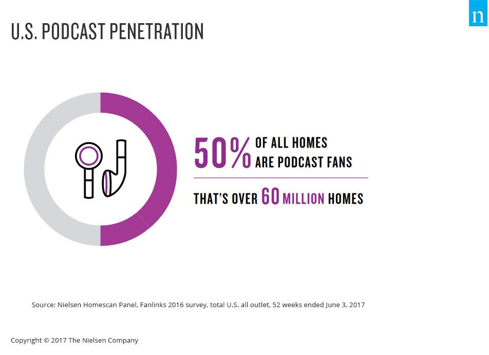 nielsen podcast-penetration-50-percent