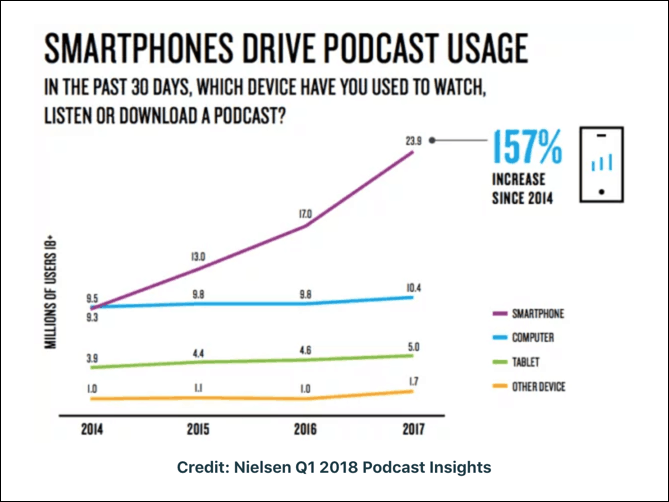 nielsen smartphone-podcast-use