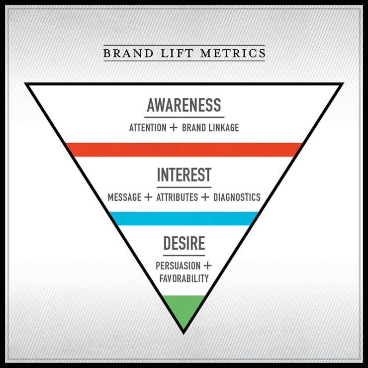 Marketing Funnel Brand Affinity