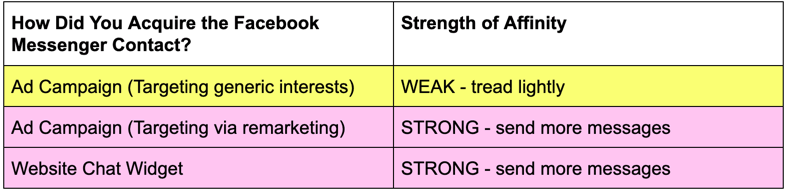 strength of brand affinity messaging table