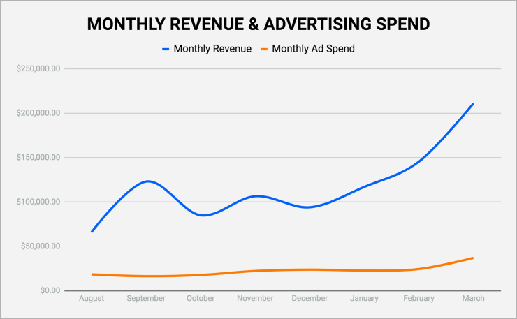 Advertising Spend Facebook Ads