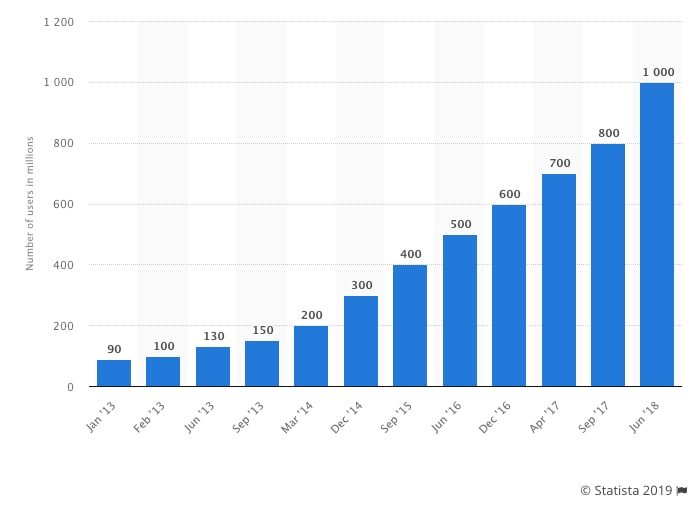 Instagram Statistics Growth