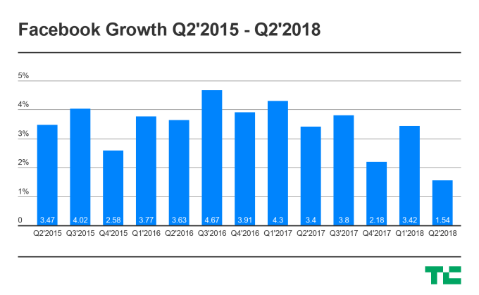 Facebook Growth Statistics