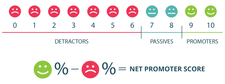 client retention and net promoter score