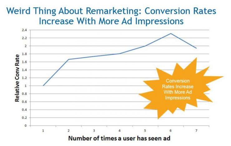 conversion rate ad impression