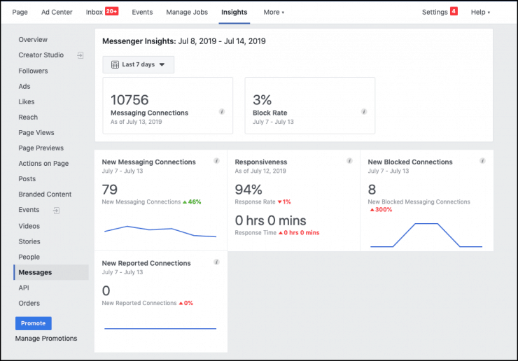facebook messenger funnel analytics