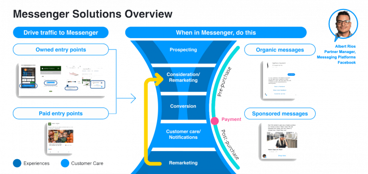 Facebook Messenger Funnel Overview