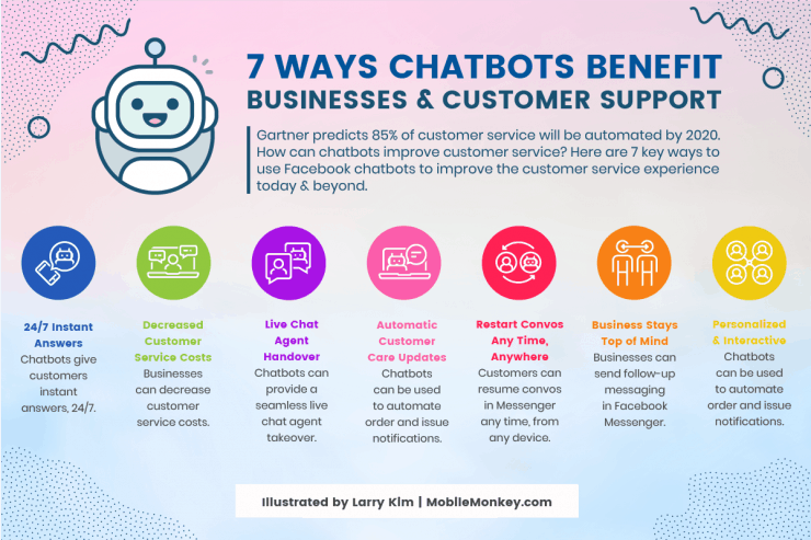 Customer Service Chatbot Benefits