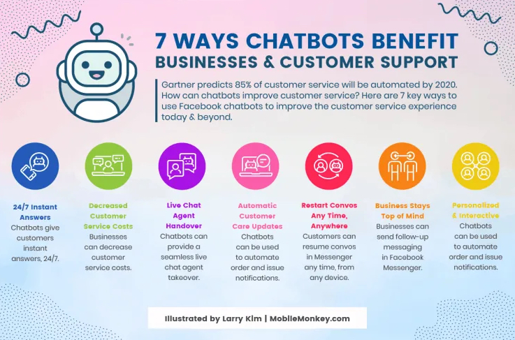 how do chatbots work - benefits