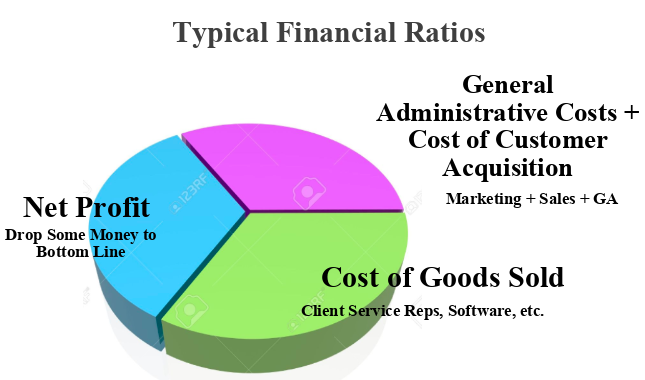A pie chart showing financial ratios for an agency. One third of the money goes to general administrative costs and costs of customer acquisition, one third of the money goes to cost of goods sold, servicing customers, and hiring employees, and one third of the money serves as net profit to use for taxes, et cetera.