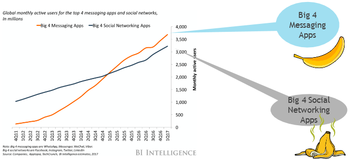 A chart that depicts the global monthly users of messaging apps surpassing the global monthly users of social media apps.
