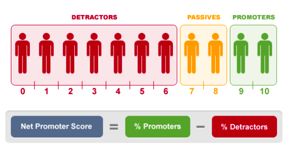 A chart showing the range of net promoter scores from zero to ten. Those who score you from zero to six are detractors, while those who score you from seven to eight are passives and those who give a score of 9 or 10 are promoters.