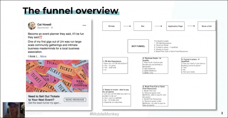 cat howell agency lead funnel overview