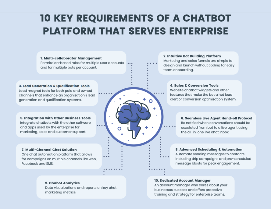 10 key requirements of chatbot platform that serves enterprise