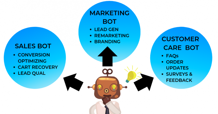 How to build a bot for business: Chart depicting a robot deciding what it's business objective will be.