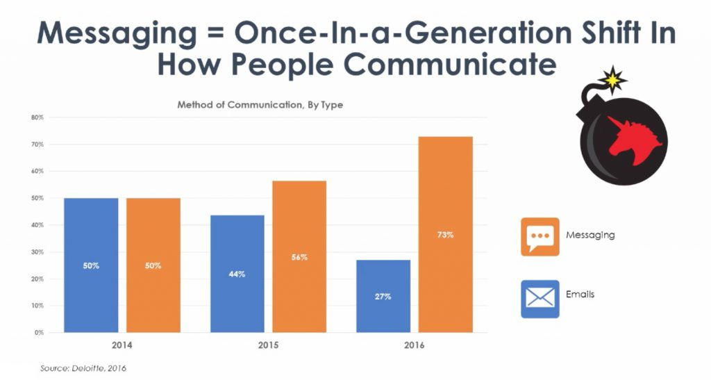 chat marketing automation: a graph showing shifts in messaging and communication trends