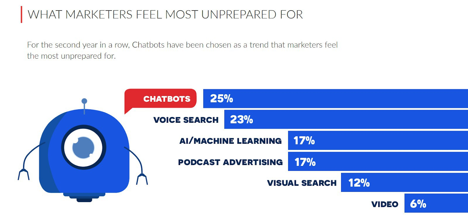 chat marketing: what marketers feel unprepared for