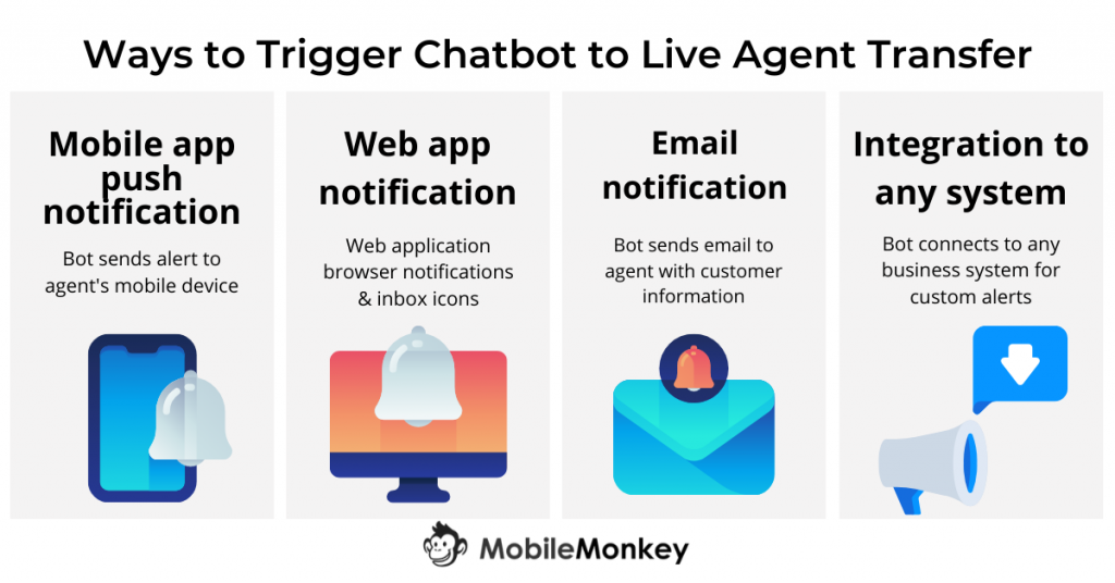 ways to set up chatbot to live agent transfer
