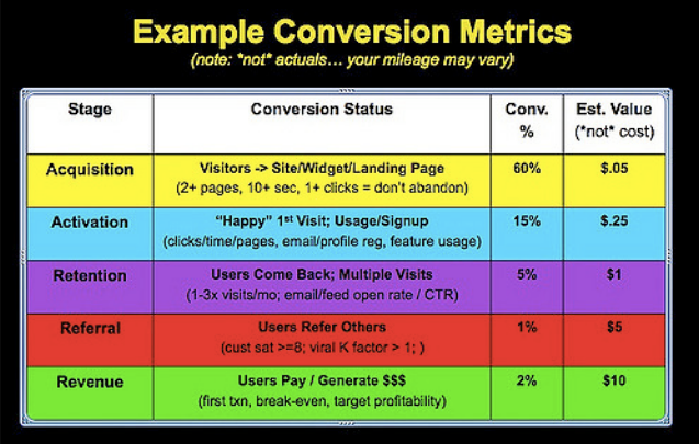 conversion metrics - funnel mapping - KPIs
