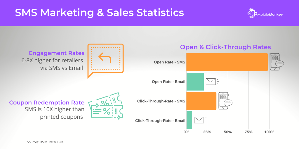 SMS marketing and sales statistics