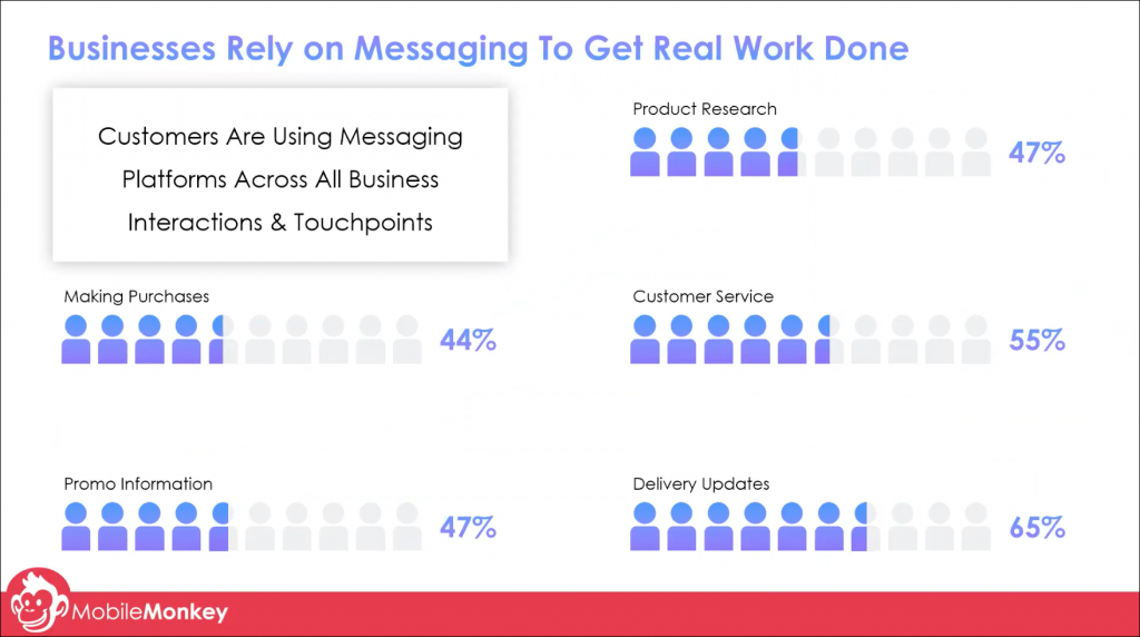how businesses use messaging for customer engagement and more