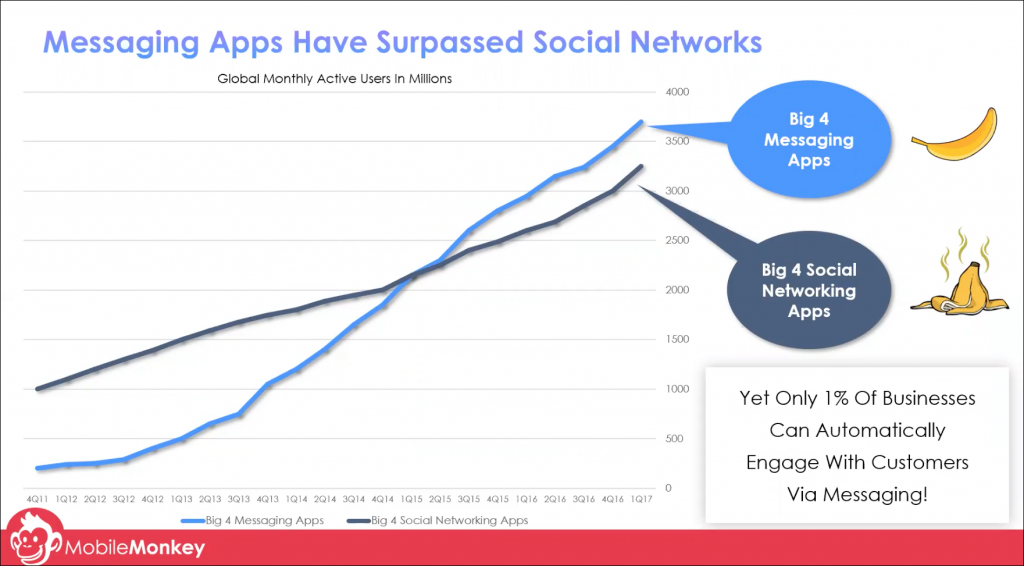 messaging apps vs social media use