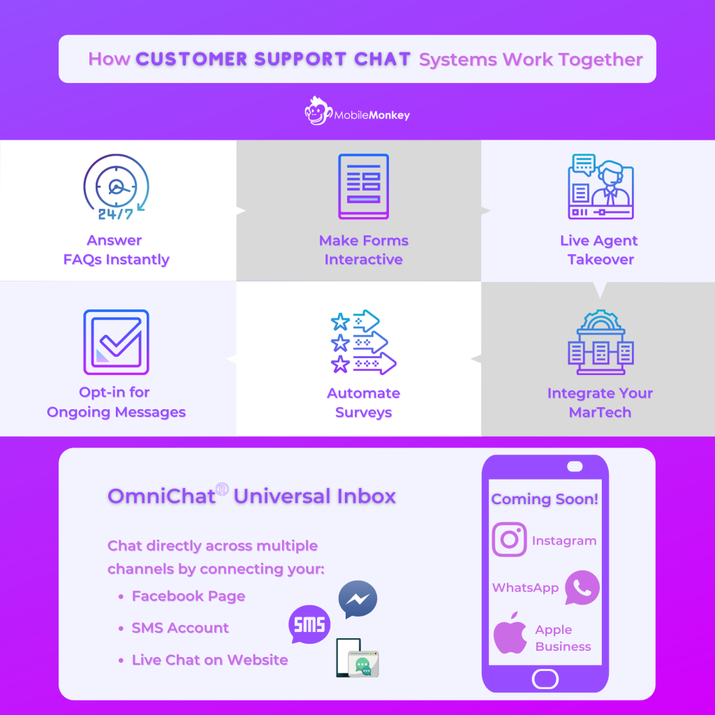 customer support chat infographic