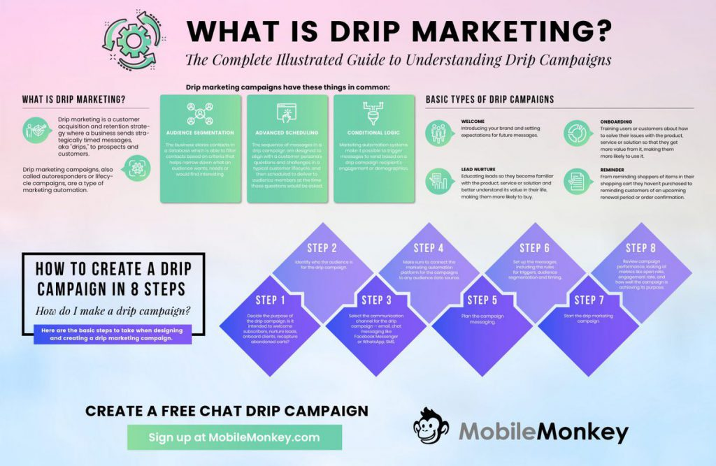 how to do an SMS drip campaign