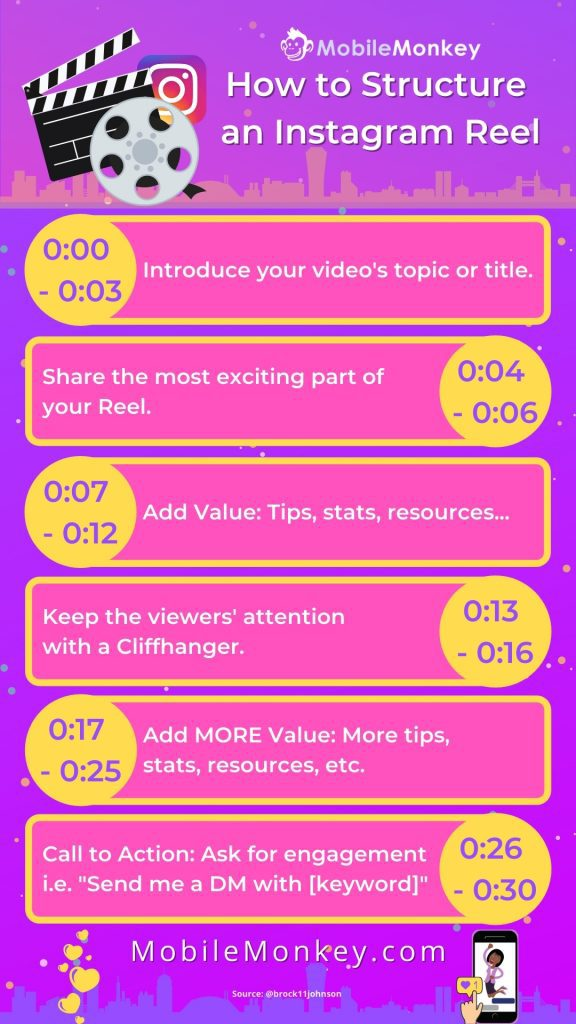 how to structure Instagram Reels for engagement