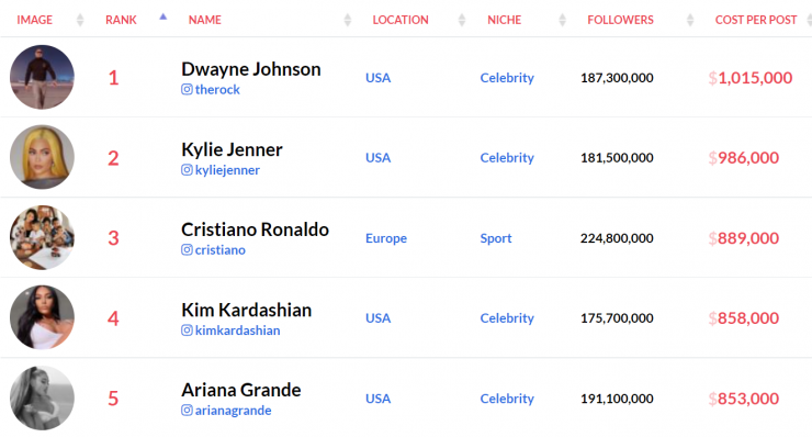 An image showing the cost per post for top influencers...which is why businesses often choose smaller creators.