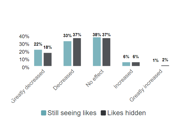 A graph from #paid showing how testing hidden likes on Instagram affected influencers.